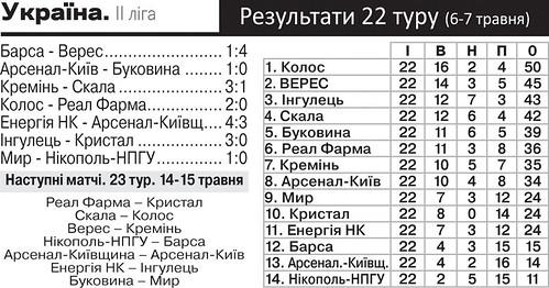 Спорт таблиця