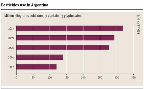 阿根廷農業的農藥使用。