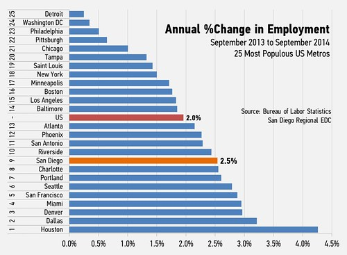 [Employment Chart]