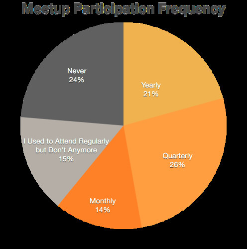 Meetup Participation Frequency