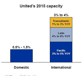 United 2015 capacity (United)