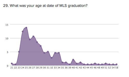23 Age at grad