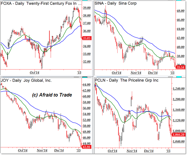 Trading indicators for the 21st century