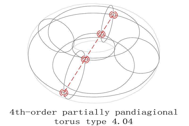 order 4 magic torus type T4.04 partially pandiagonal sub squares diagram 1