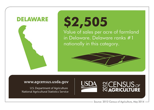 Delaware agriculture doesn't use a smaller state size as an excuse – the state ranks #1 in the value of sales per acre.  Check back next week to learn more about another state from the 2012 Census of Agriculture.