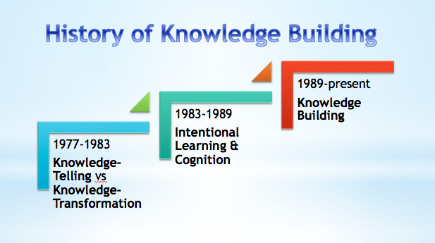 History of Knowledge Building