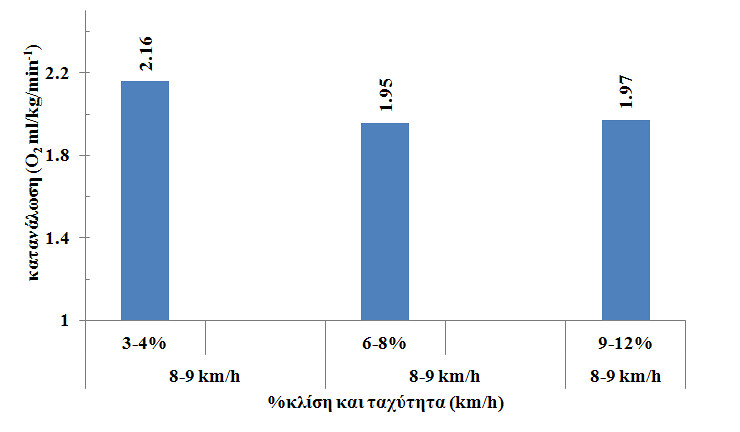 Σχήμα 5. Mέση τιμή των δοκιμαζόμενων στη κατανάλωση οξυγόνου σε (ml. kgr. min) σε κάθε 1% κλίση με σταθερή ταχύτητα 8-9 km.h.