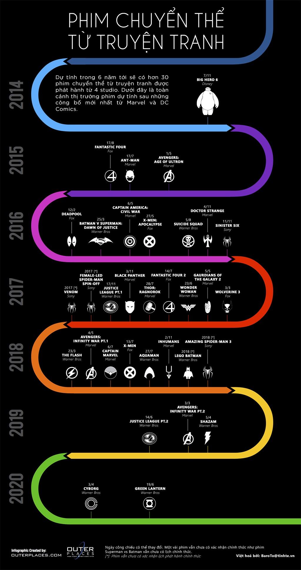 Infographic - Những Bộ Phim Chuyển Thể Từ Truyện Tranh