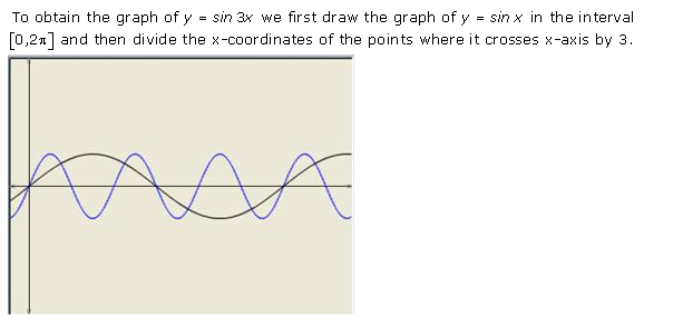 RD-Sharma-Class-11-Solutions-Chapter-6-Graphs-Of-Trigonometric-Functions-Ex-6.1-Q-2-i