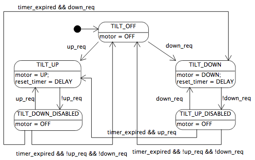 Important programming concepts even on embedded systems part v here when the timer has expired we allow the motorized couch to go directly from the tiltupdisabled state to the tiltup state and directly from the ccuart