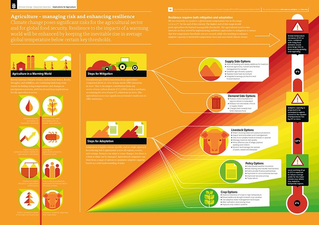 IPCC_AR5__Implications_for_Agriculture__Infographic__WEB_EN