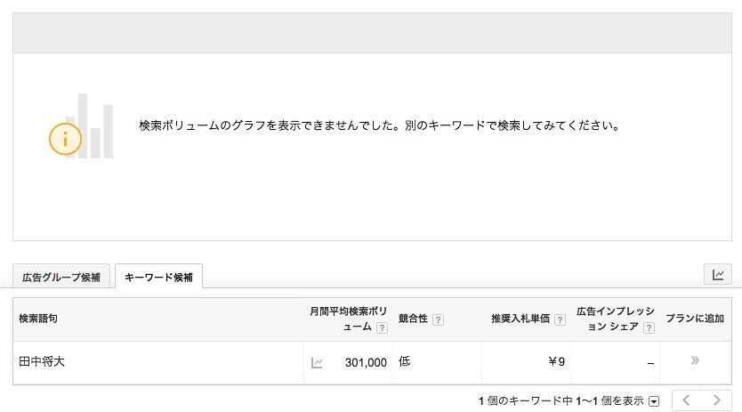 キーワード_プランナーで田中将大の検索回数を調べる
