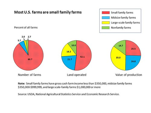 Small family farms dominate the total U.S. farm count and occupy more than half of U.S. farmland, but midsize and large-scale family farms account for the bulk of agricultural production. (ERS Family Farm Report, 2014 Edition)