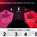 Infografía de Reporte de Seguridad de Cisco 2015