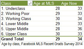 Librarian age at MLS graduation and now, by class status of family growing up.