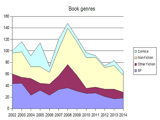 Books read by genre 2014