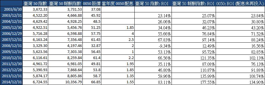 「臺灣 50 指數」、「臺灣 50 報酬指數」、「0050」 ROI