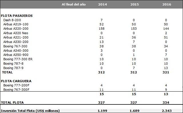 LATAM Airlines plan de flota 2015 (LATAM Airlines)