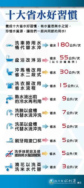 十大省水行為。