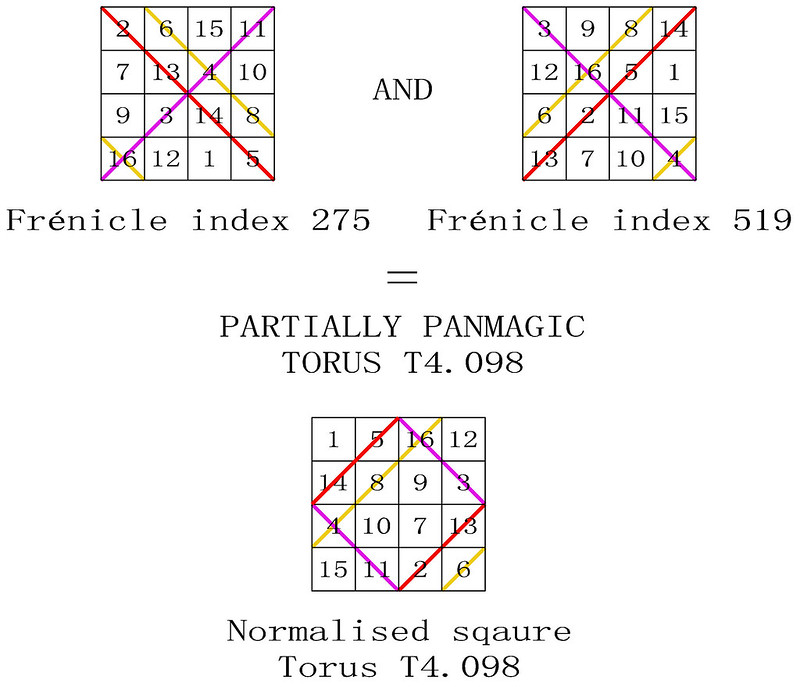 order 4 partially pandiagonal magic torus index T4.098 type T4.04.2