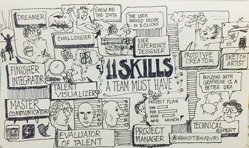 11 Skills for a team