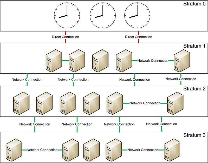 How to set up NTP server in CentOS - Xmodulo