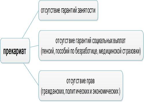 прекариат
