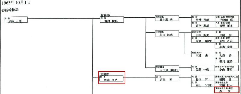 新幹線総局