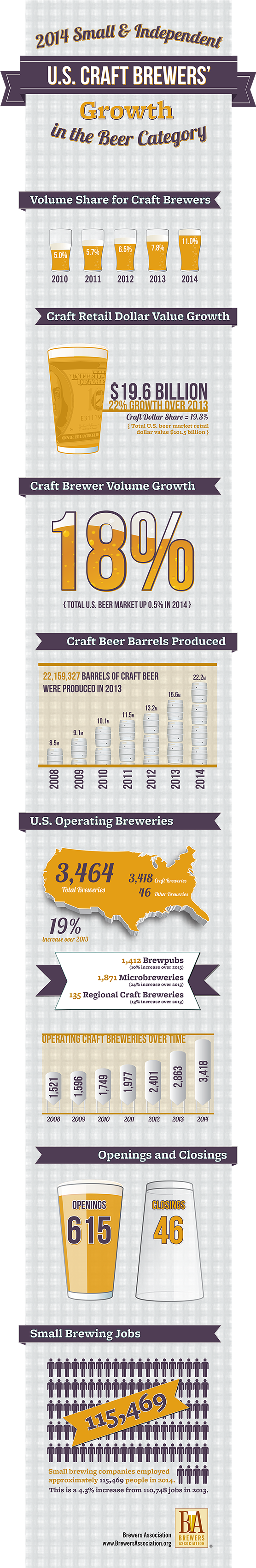 Craft beer growth in 2014 (Brewers Association)