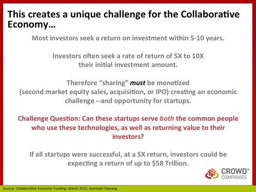 The Risk: Collaborative Economy Funding, March 2015
