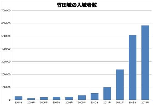 竹田城の入城者数