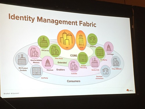Identity Management Fabric.