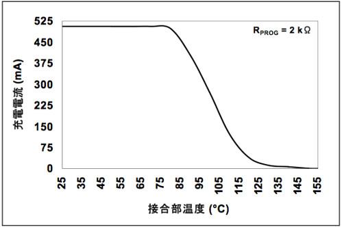 MCP73831接合部温度に対する充電電流