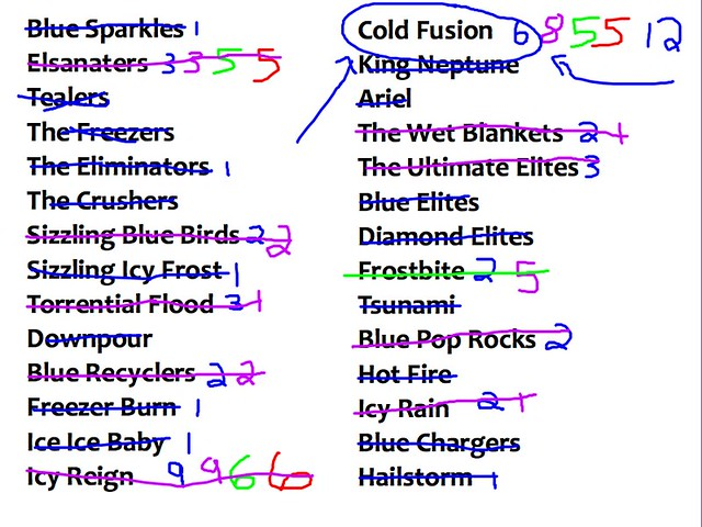 Quidditch Cold Fusion 2015
