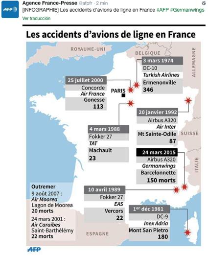 15c25 AFP Grandes accidentes en Francia