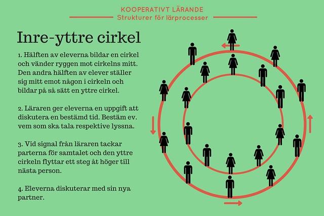 Kooperativt Larande - Inre yttre cirkel