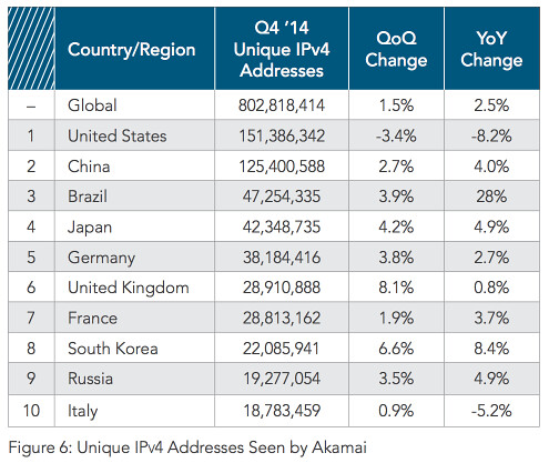 2014-q4-state-of-the-internet-report.pdf 2015-03-27 09-26-22