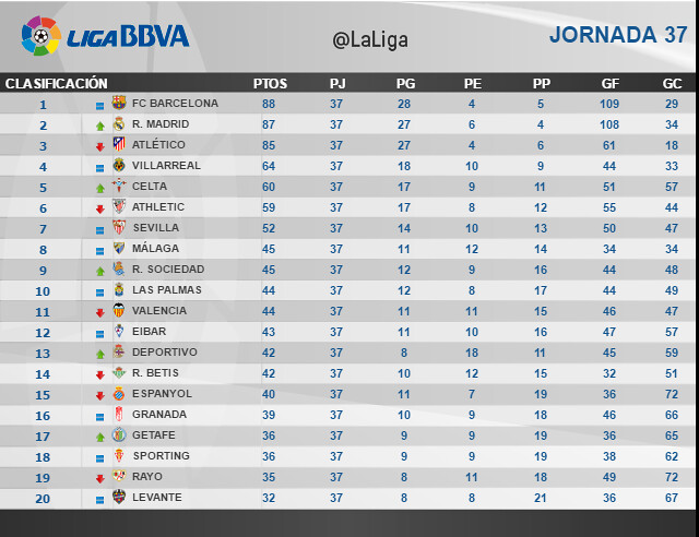 Liga BBVA (Jornada 37): Clasificación