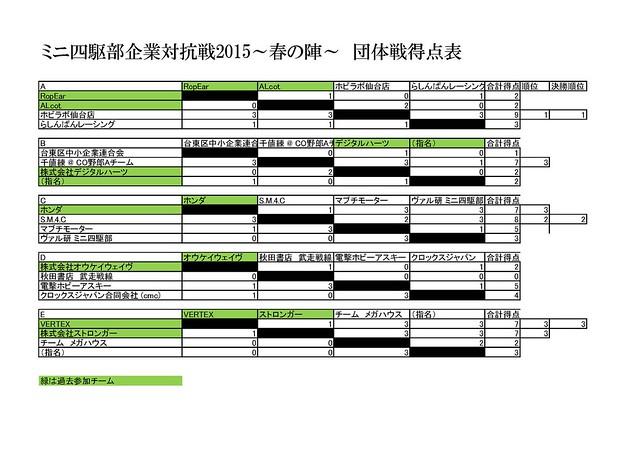MC5-results-score
