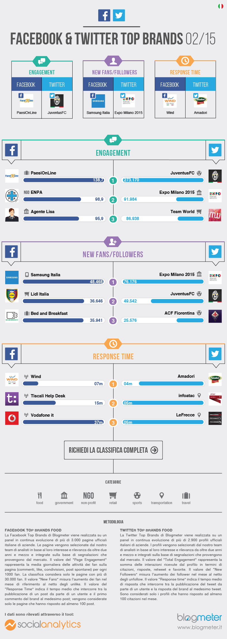 Infografica_Top_Brands_Febbraio