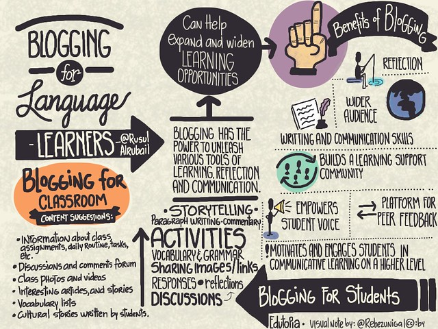 Blogging for English-Language Learners, written by Rusul Alrubail