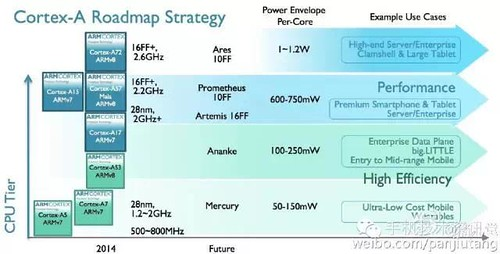 ARM Futur Roadmap
