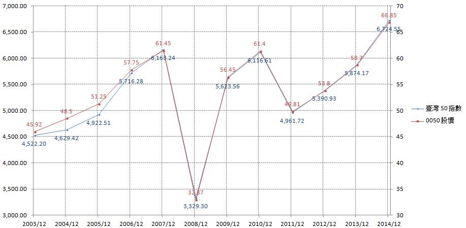 「臺灣 50 指數」與「0050」股價的相關性