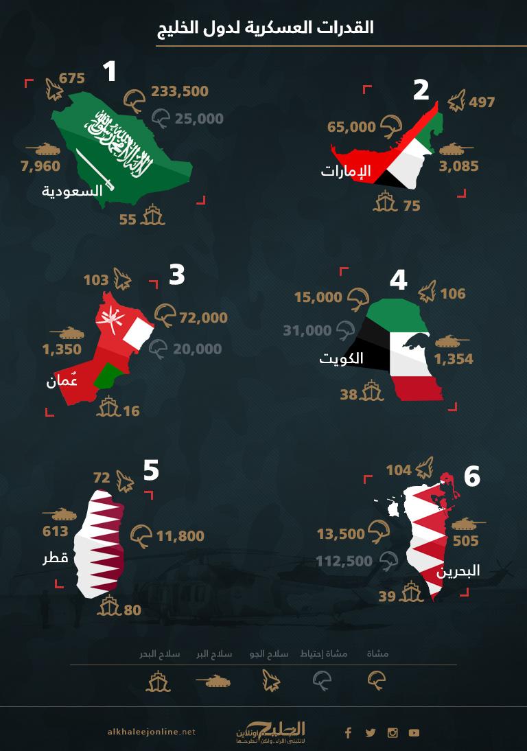 انفوجرافيك.. القدرات العسكرية لدول الخليج