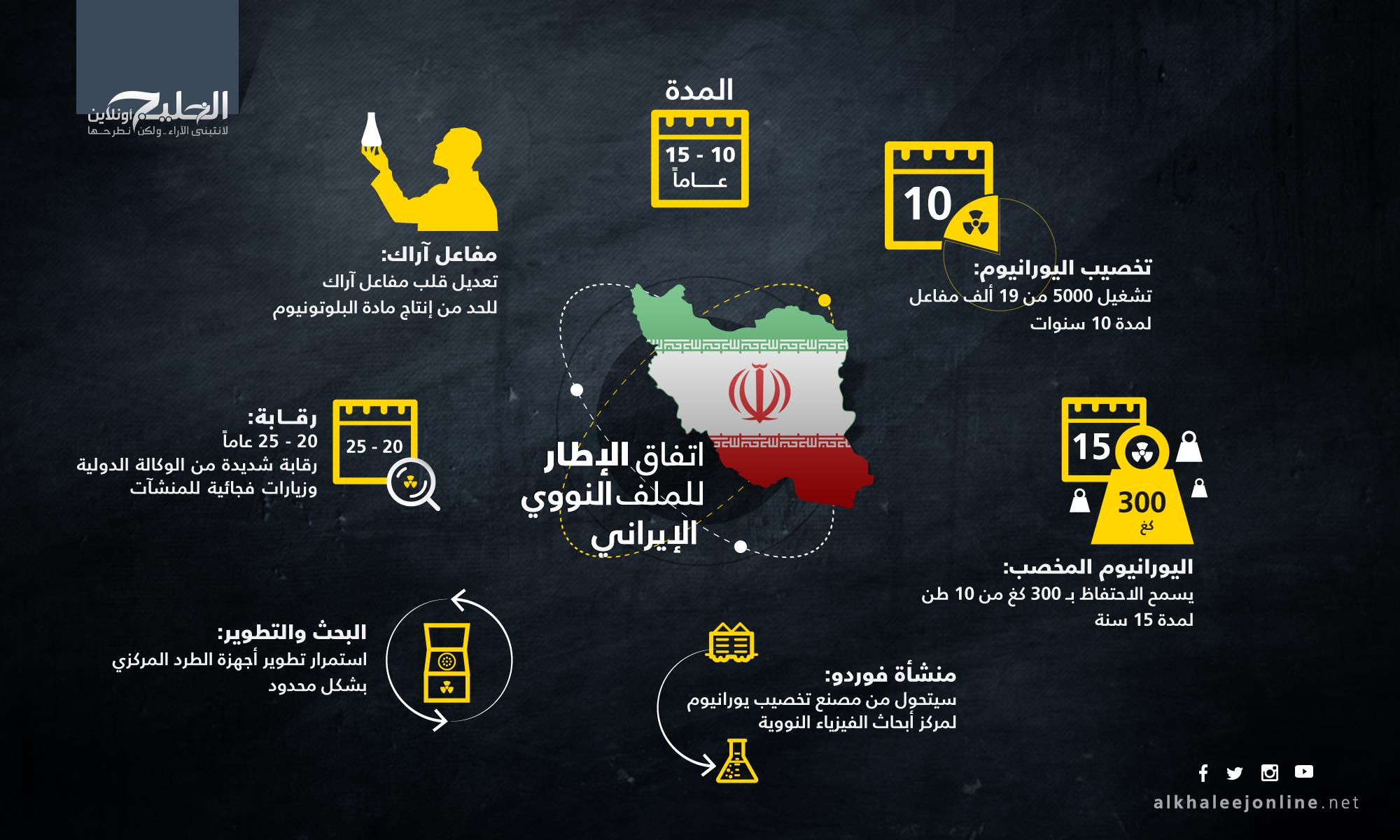 انفوجرافيك.. اتفاق الإطار للملف النووي الإيراني