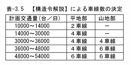 高速道路の車線数の決定基準