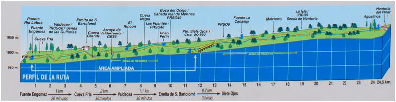 Perfil Ruta P.N. Cañón del río Lobos (Soria, España)