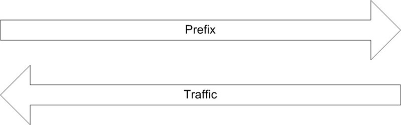 How to perform BGP traffic engineering using Quagga on Linux