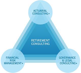 Retirementconsulting