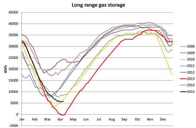 UK long range gas storage